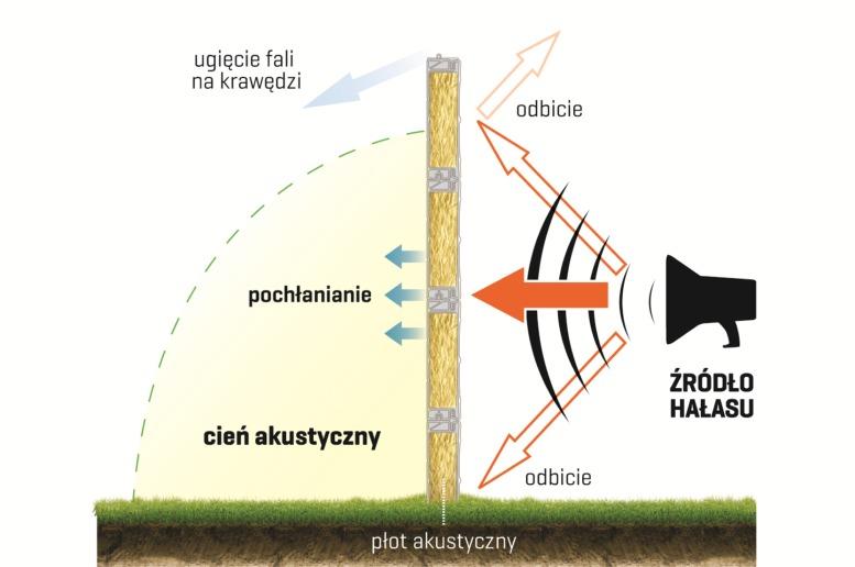 ogrodzenia panelowe śląsk cennik